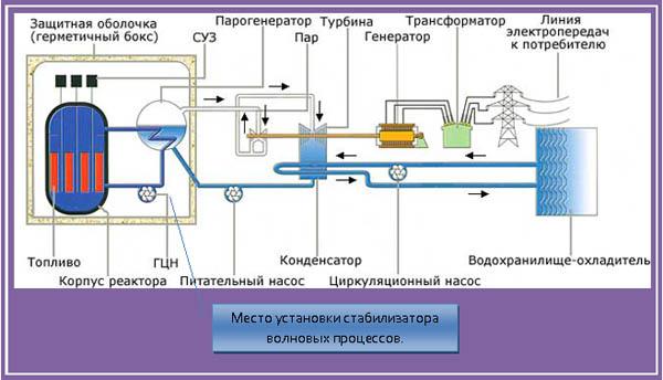 Схема АЭС.